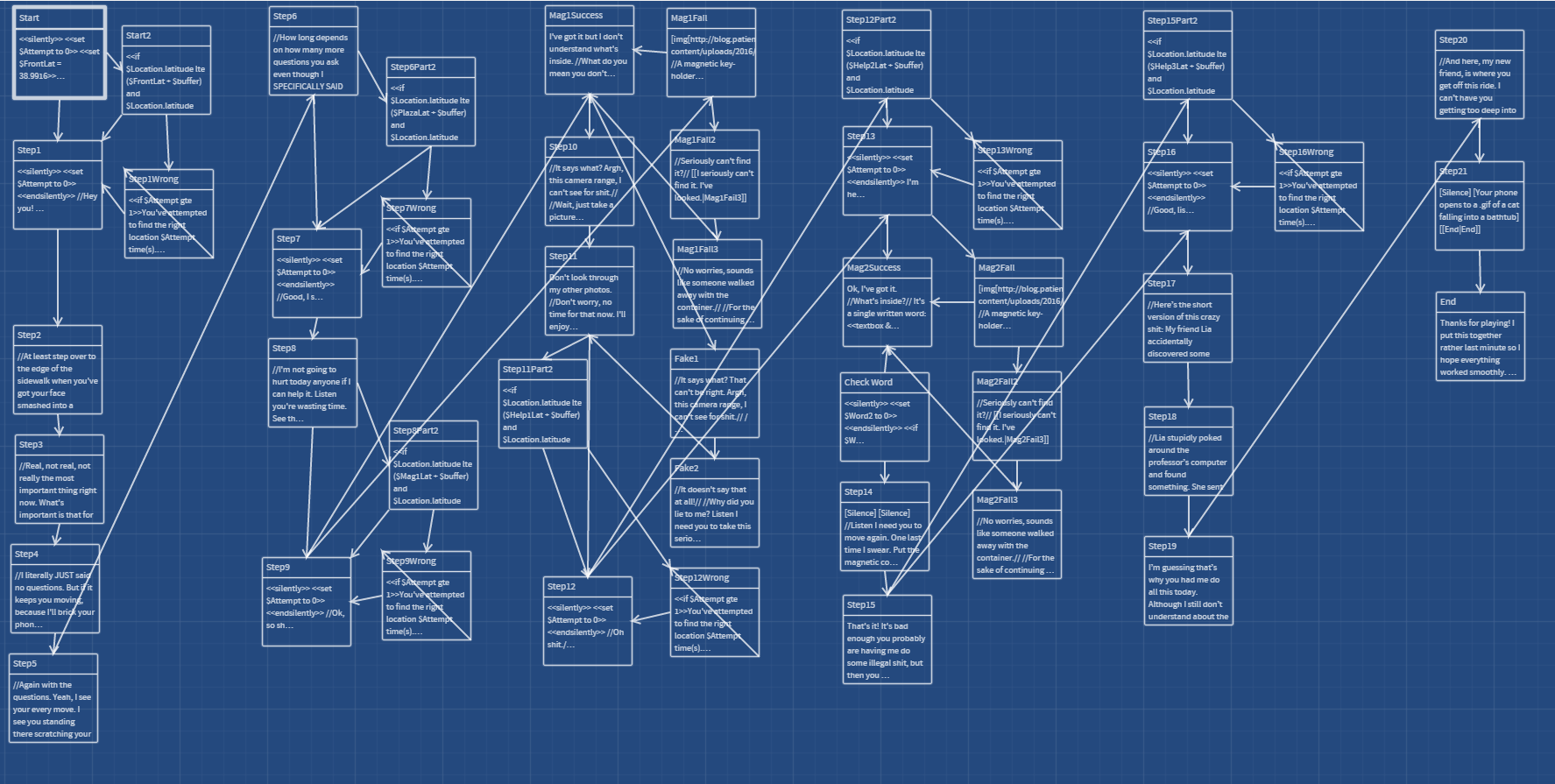 Twine project